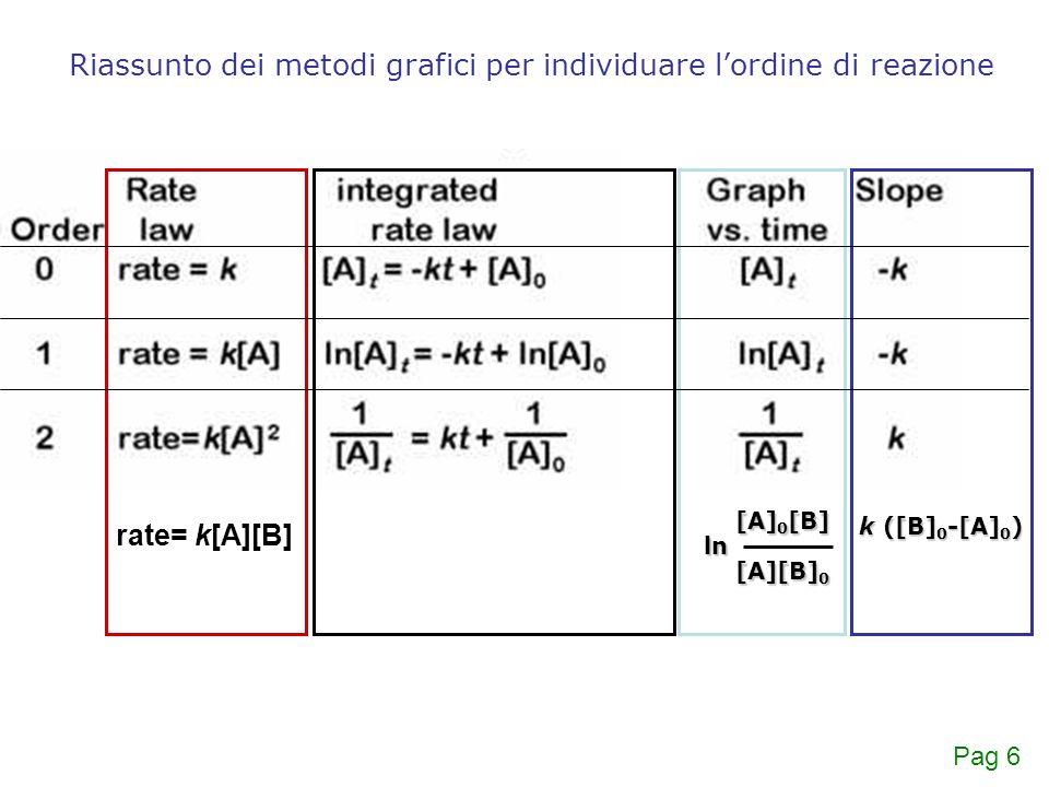 Riassunto dei metodi grafici per individuare l'ordine di reazione