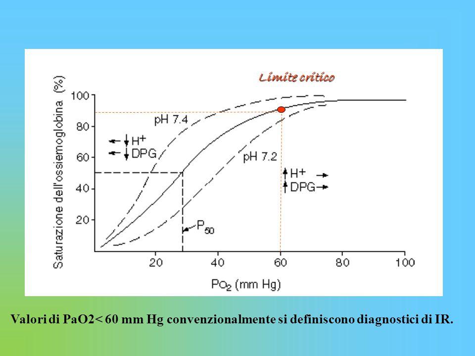 Limite critico Valori di PaO2< 60 mm Hg convenzionalmente si definiscono diagnostici di IR.