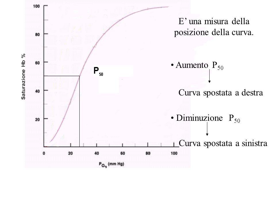 E' una misura della posizione della curva.