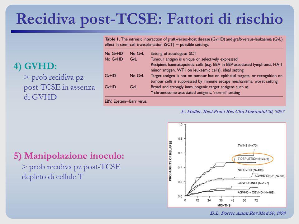 Recidiva post-TCSE: Fattori di rischio