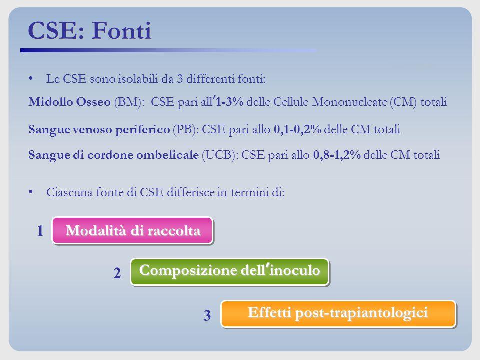 CSE: Fonti 1 Modalità di raccolta Composizione dell'inoculo 2