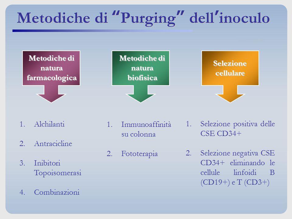 Metodiche di natura farmacologica