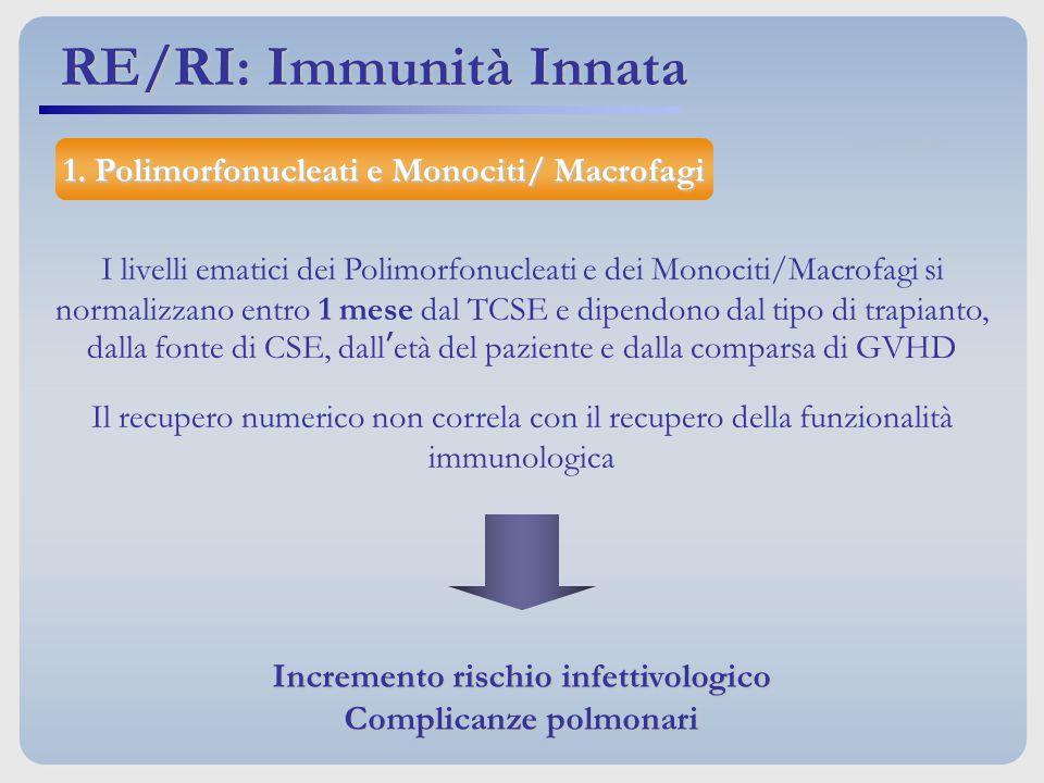 RE/RI: Immunità Innata