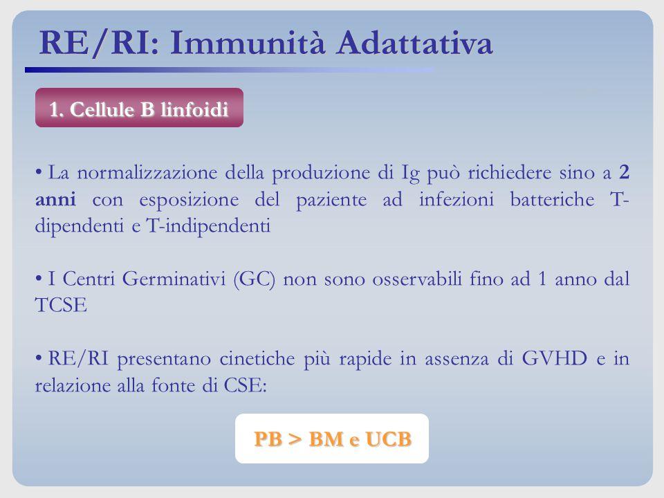 RE/RI: Immunità Adattativa
