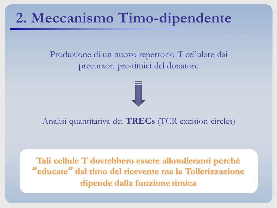 2. Meccanismo Timo-dipendente