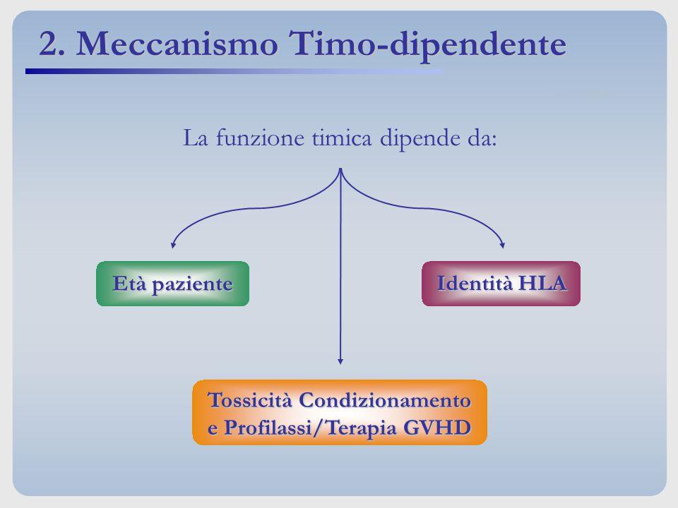 Tossicità Condizionamento e Profilassi/Terapia GVHD