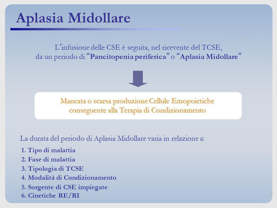 Aplasia Midollare L'infusione delle CSE è seguita, nel ricevente del TCSE, da un periodo di Pancitopenia periferica o Aplasia Midollare