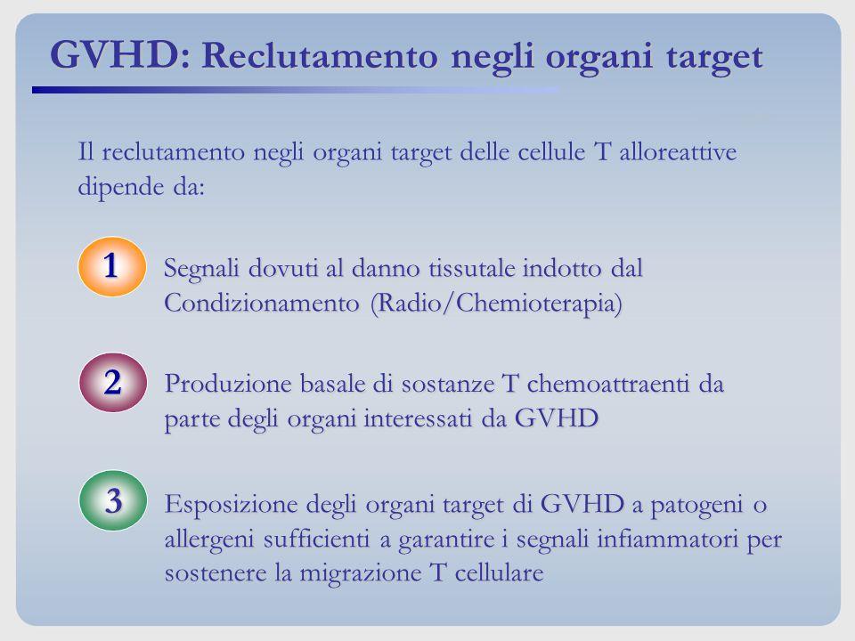 GVHD: Reclutamento negli organi target