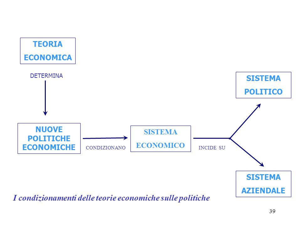NUOVE POLITICHE ECONOMICHE