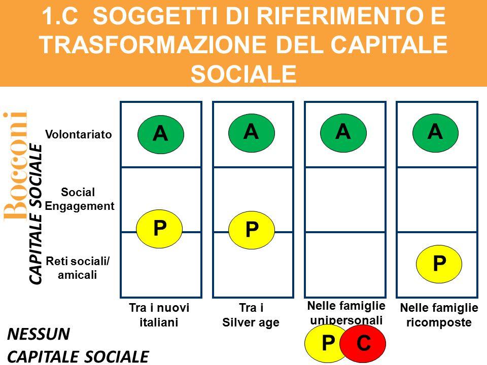 1.C SOGGETTI DI RIFERIMENTO E TRASFORMAZIONE DEL CAPITALE SOCIALE