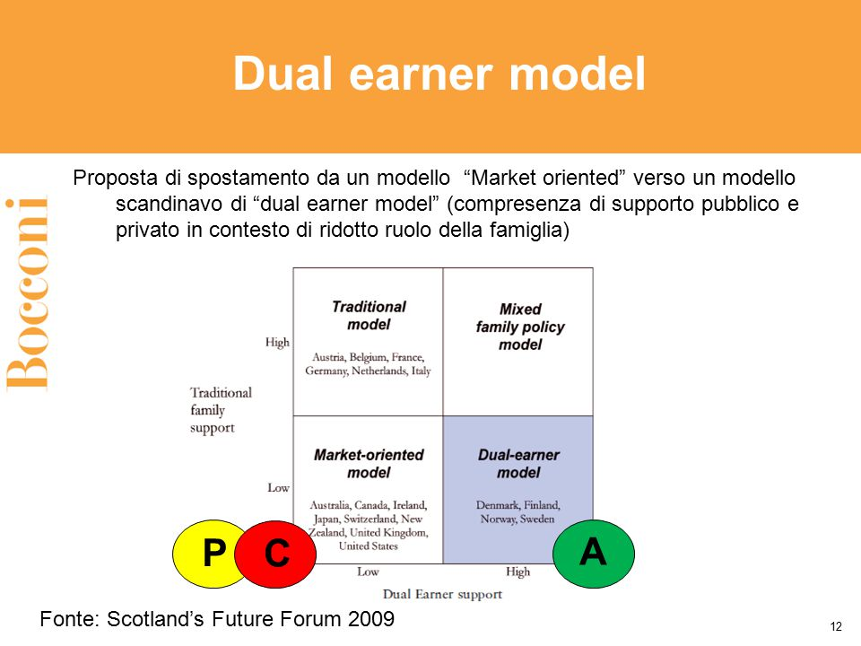 Dual earner model