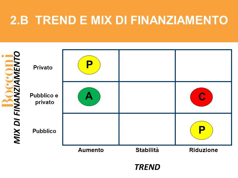 2.B TREND E MIX DI FINANZIAMENTO