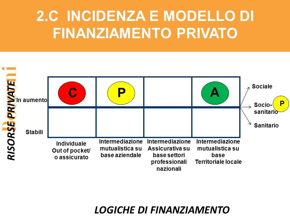 2.C INCIDENZA E MODELLO DI FINANZIAMENTO PRIVATO