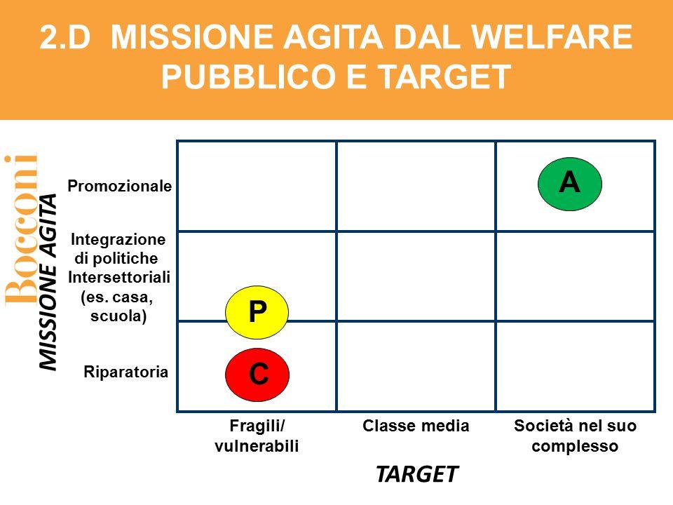 2.D MISSIONE AGITA DAL WELFARE PUBBLICO E TARGET