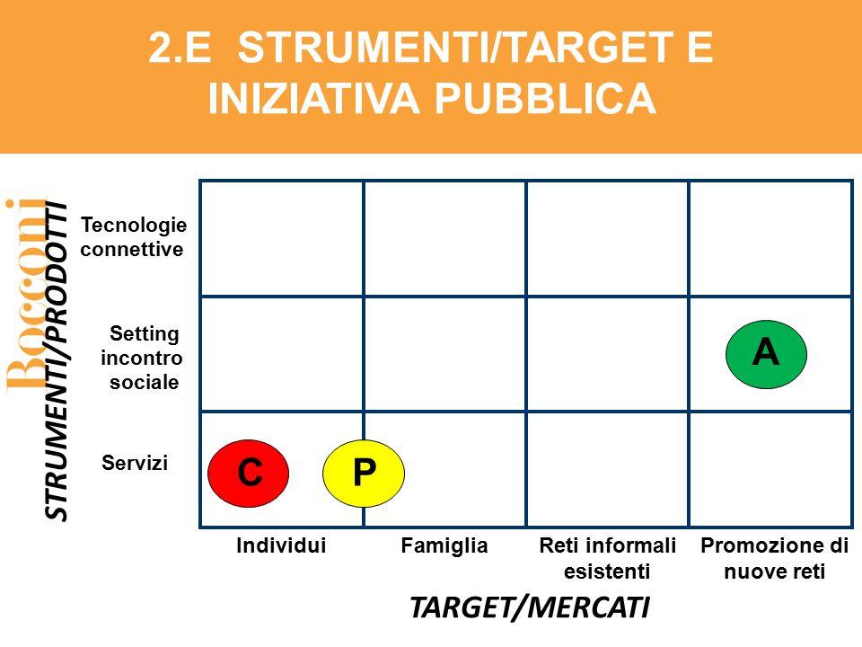 2.E STRUMENTI/TARGET E INIZIATIVA PUBBLICA