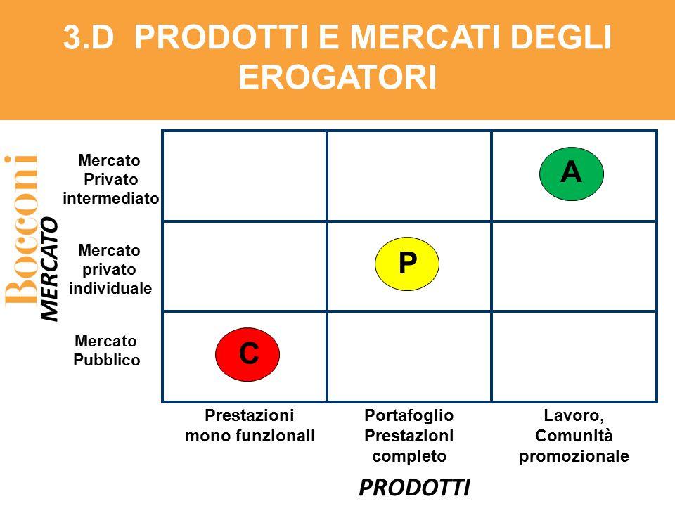 3.D PRODOTTI E MERCATI DEGLI EROGATORI