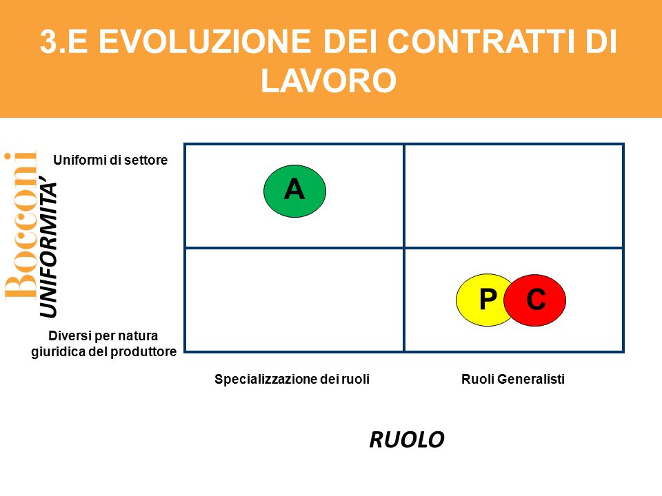 3.E EVOLUZIONE DEI CONTRATTI DI LAVORO