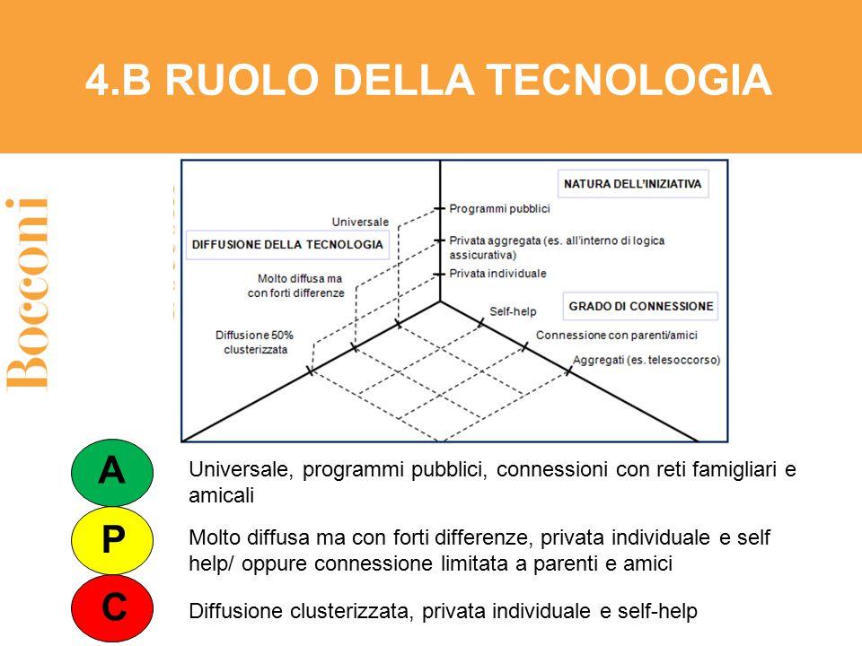 4.B RUOLO DELLA TECNOLOGIA