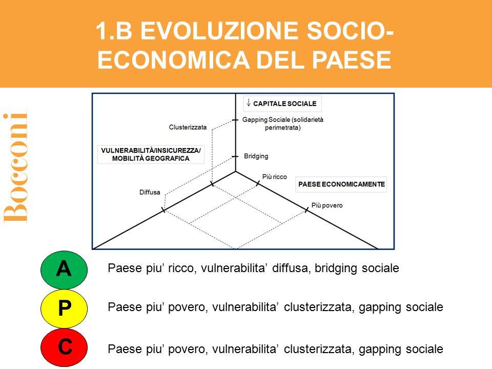 1.B EVOLUZIONE SOCIO-ECONOMICA DEL PAESE