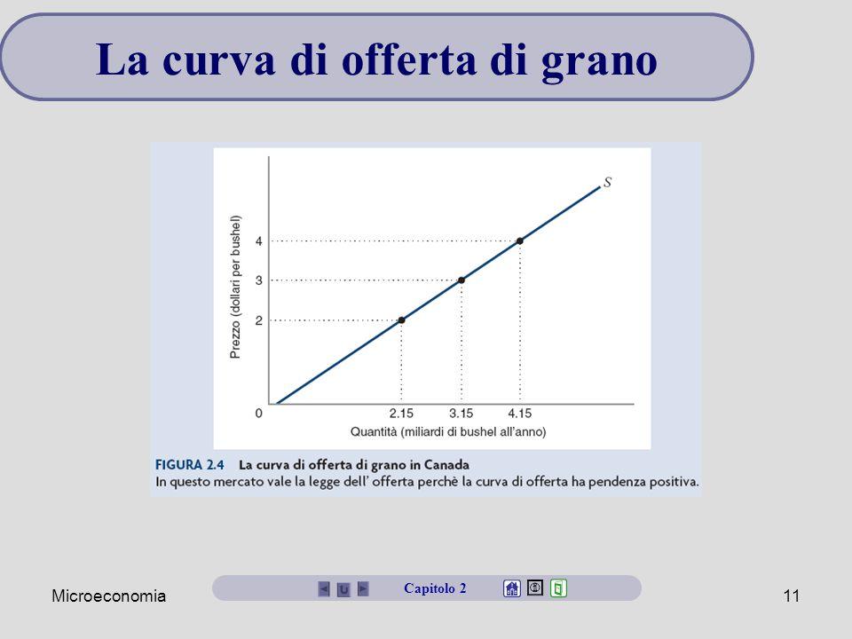 La curva di offerta di grano