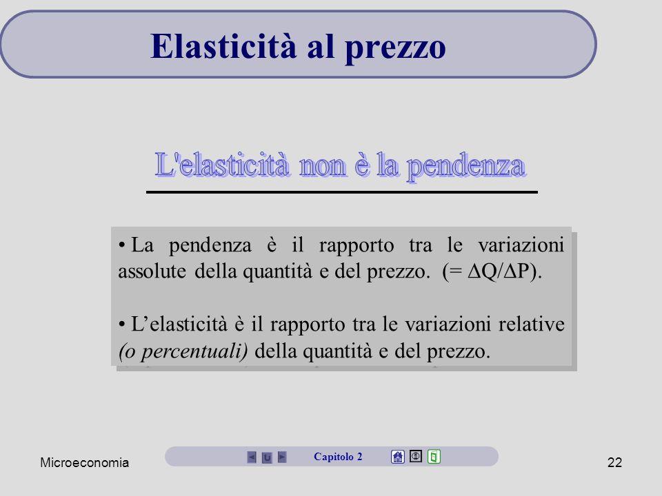 L elasticità non è la pendenza