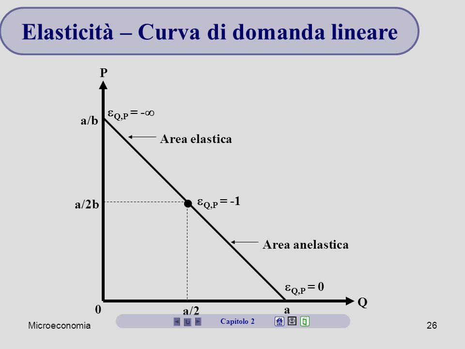 Elasticità – Curva di domanda lineare