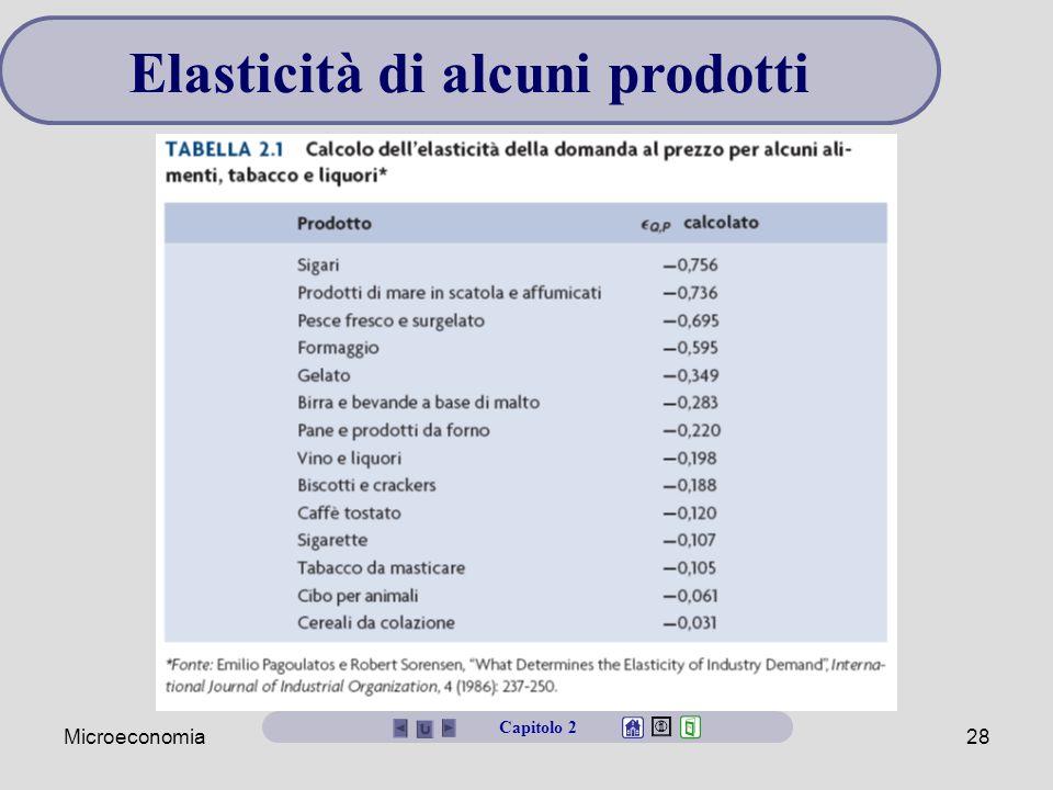 Elasticità di alcuni prodotti