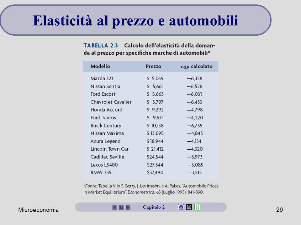 Elasticità al prezzo e automobili