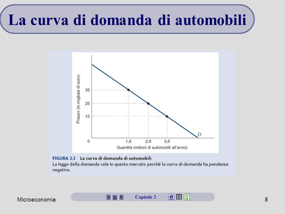 La curva di domanda di automobili