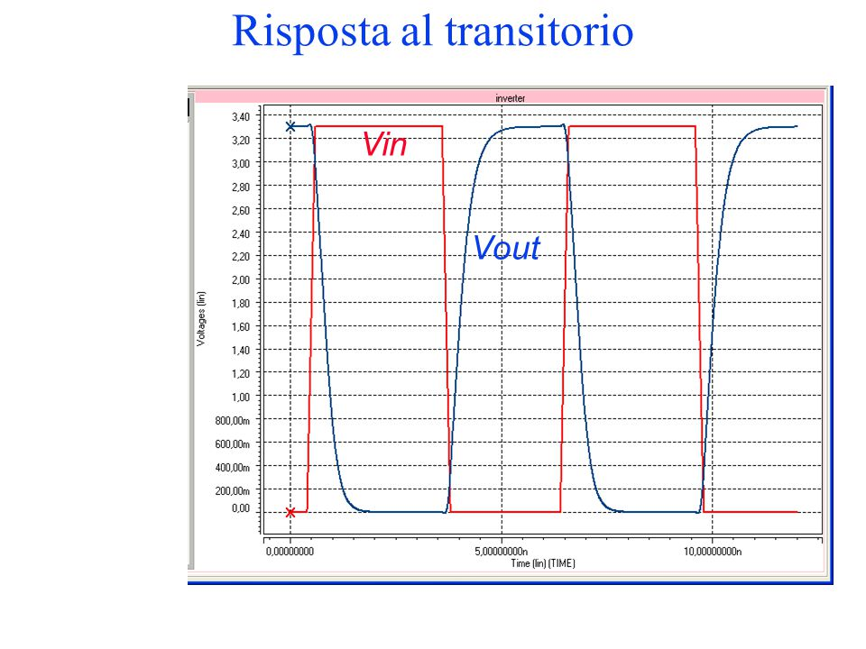 Risposta al transitorio