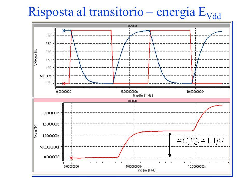 Risposta al transitorio – energia EVdd