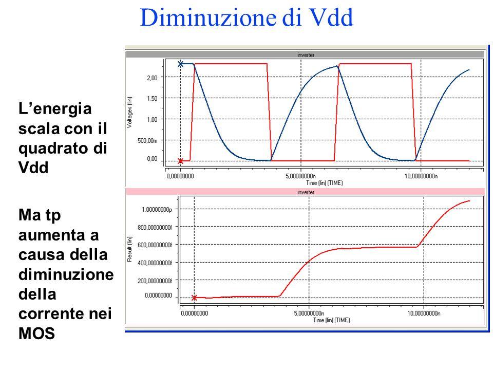 Diminuzione di Vdd L'energia scala con il quadrato di Vdd