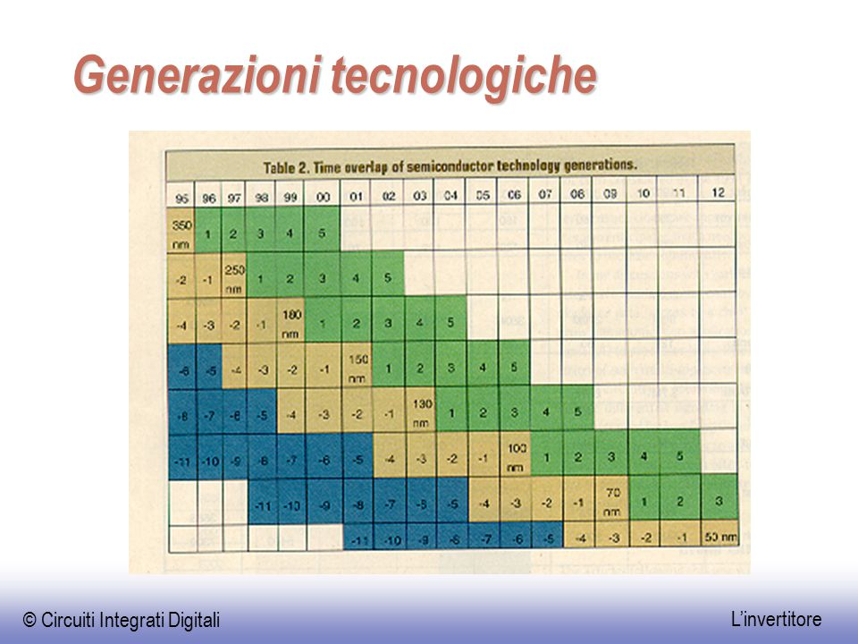 Generazioni tecnologiche