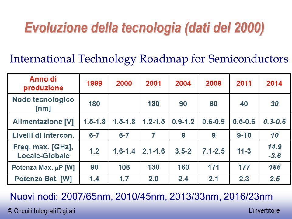 Evoluzione della tecnologia (dati del 2000)