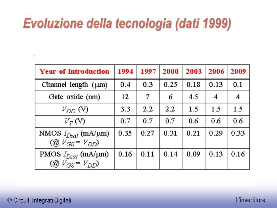 Evoluzione della tecnologia (dati 1999)