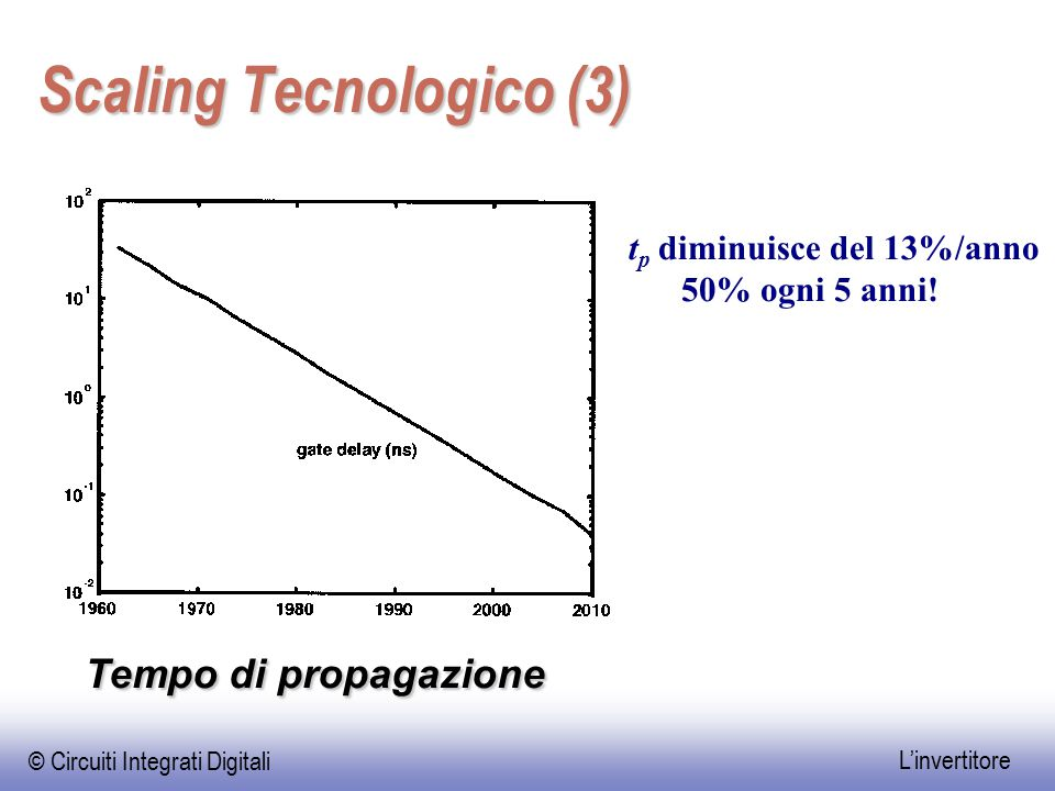 Scaling Tecnologico (3)