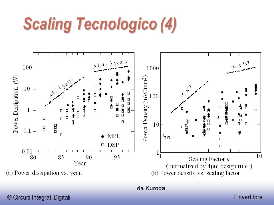Scaling Tecnologico (4)