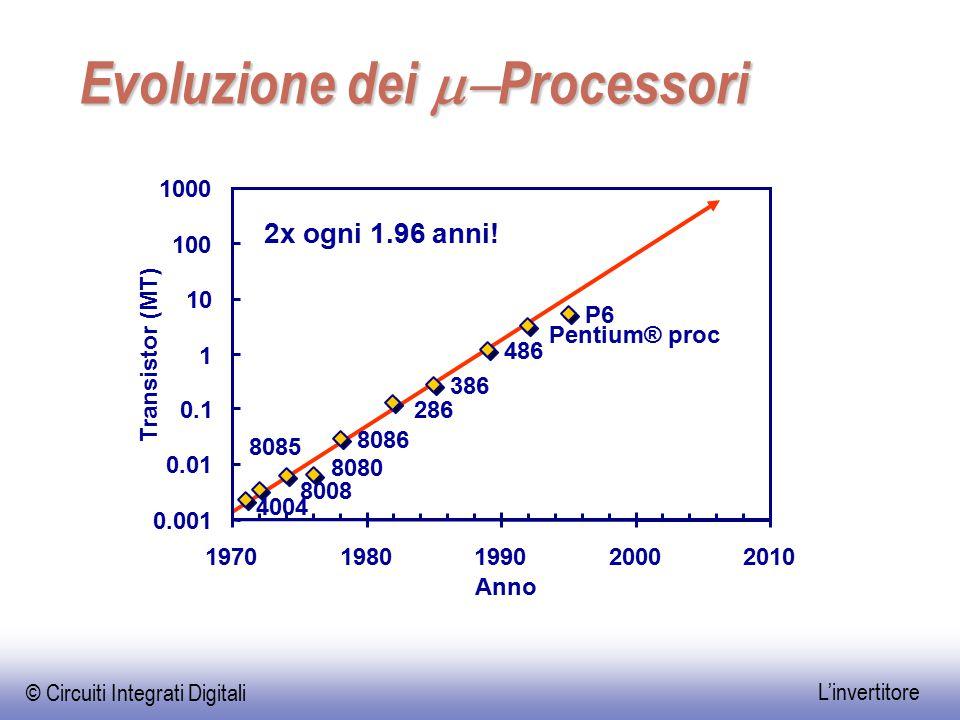 Evoluzione dei m-Processori