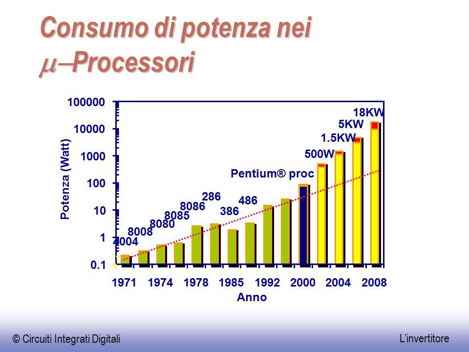 Consumo di potenza nei m-Processori