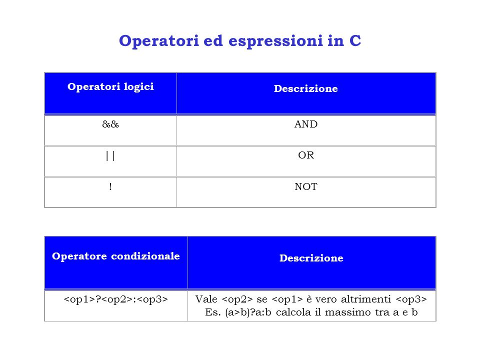 Operatori ed espressioni in C
