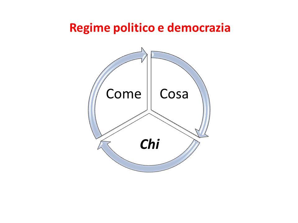 Regime politico e democrazia