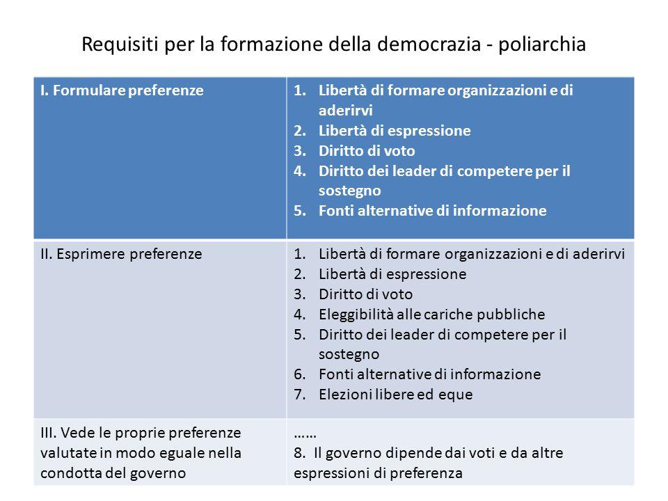 Requisiti per la formazione della democrazia - poliarchia