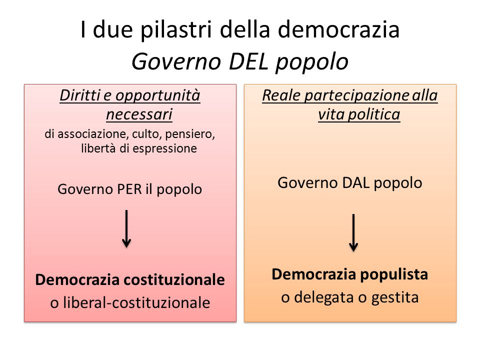 I due pilastri della democrazia Governo DEL popolo
