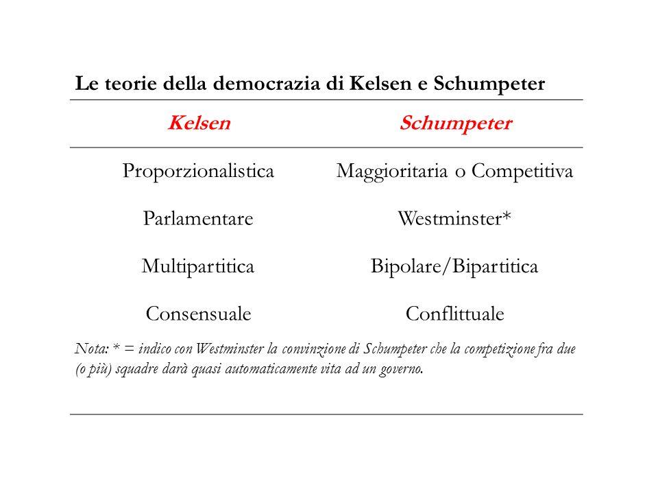 Le teorie della democrazia di Kelsen e Schumpeter Kelsen Schumpeter