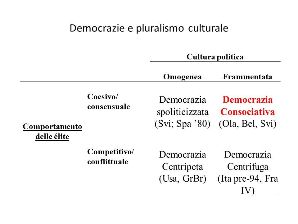 Democrazie e pluralismo culturale