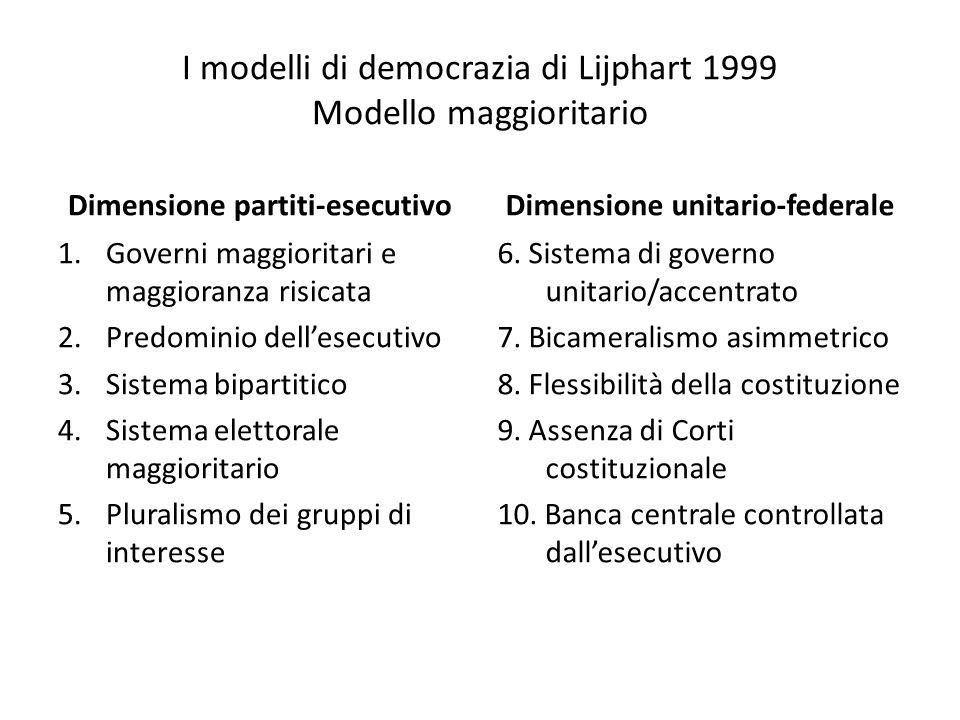I modelli di democrazia di Lijphart 1999 Modello maggioritario