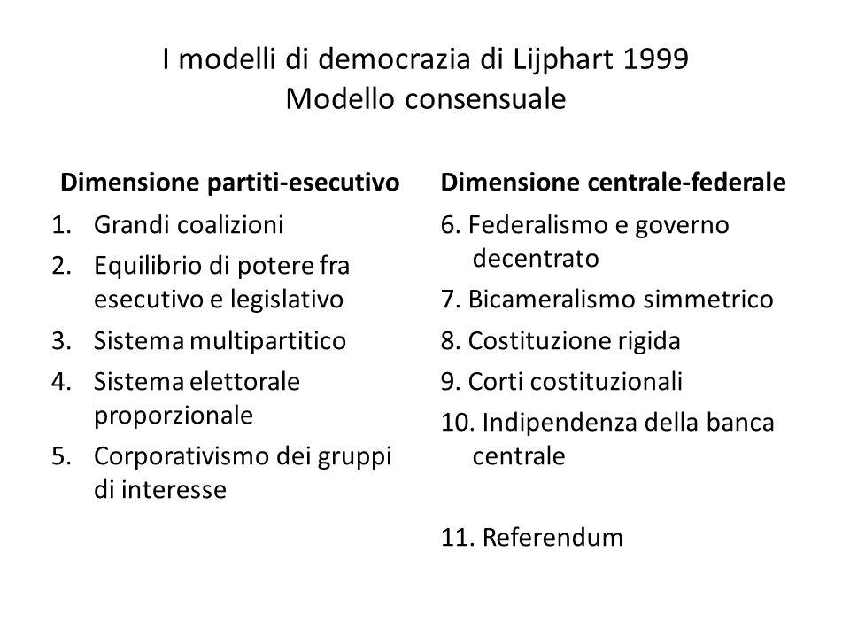 I modelli di democrazia di Lijphart 1999 Modello consensuale