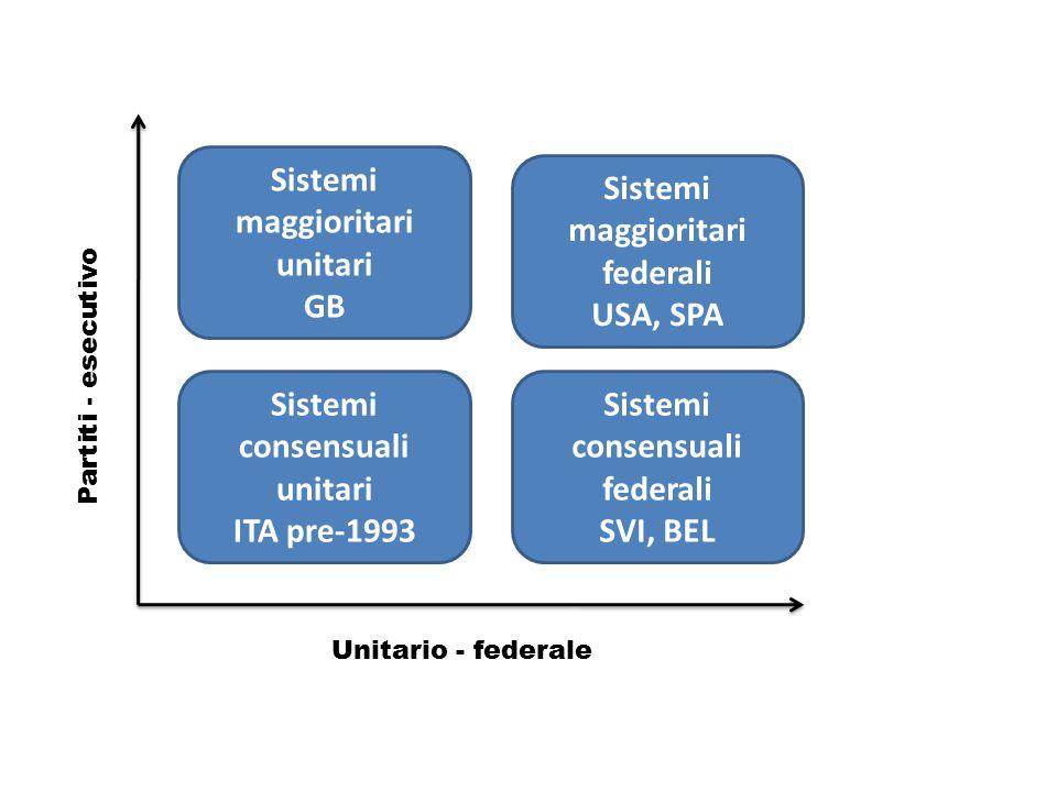 Sistemi maggioritari unitari