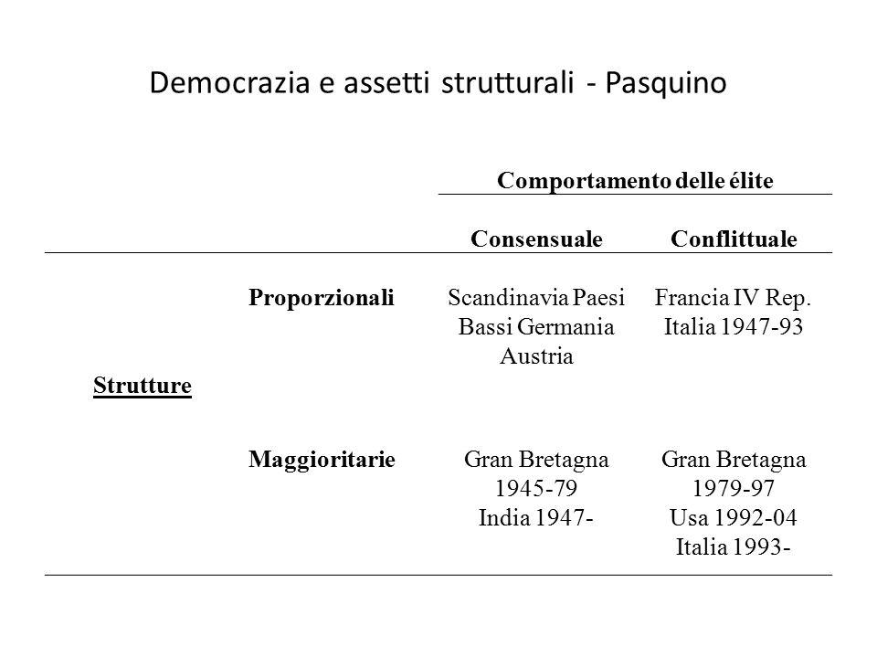 Democrazia e assetti strutturali - Pasquino