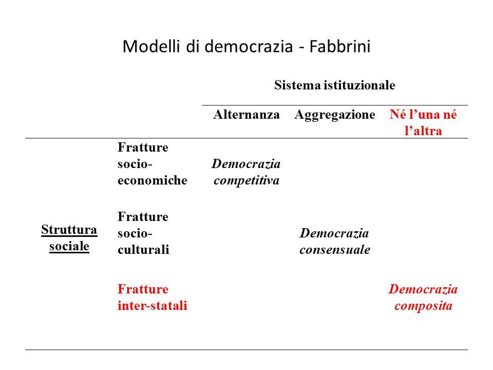 Modelli di democrazia - Fabbrini